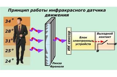 Инфракрасный датчик на движение: все, что нужно знать об оборудовании