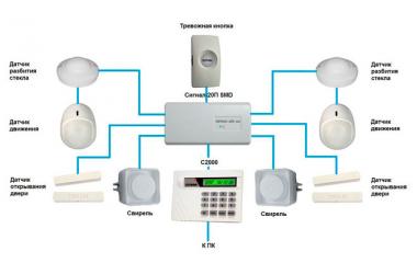 Типы охранных датчиков