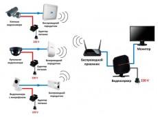 Пристрій і принцип роботи Wi-Fi камери